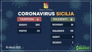 Coronavirus: l'aggiornamento in Sicilia, 213 positivi e 8 guariti