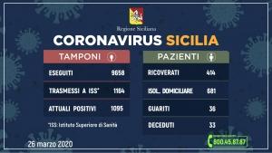 Coronavirus: l'aggiornamento in Sicilia, 1.095 attuali positivi 36 guariti