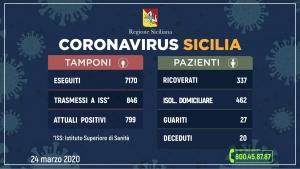 Coronavirus: l'aggiornamento in Sicilia, 799 attuali positivi 27 guariti