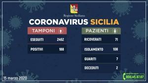 Coronavirus: l'aggiornamento in Sicilia, 188 positivi e 7 guariti