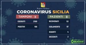 Coronavirus: l'aggiornamento in Sicilia, 156 positivi e 4 guariti