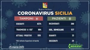 Coronavirus: l'aggiornamento in Sicilia, 936 attuali positivi 33 guariti