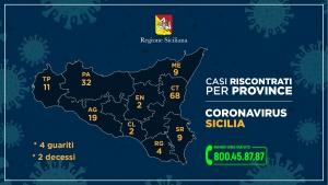 Coronavirus, così i casi in Sicilia nelle nove province